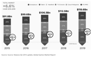Newzoo Q2 2016 update, Global Games Market Report